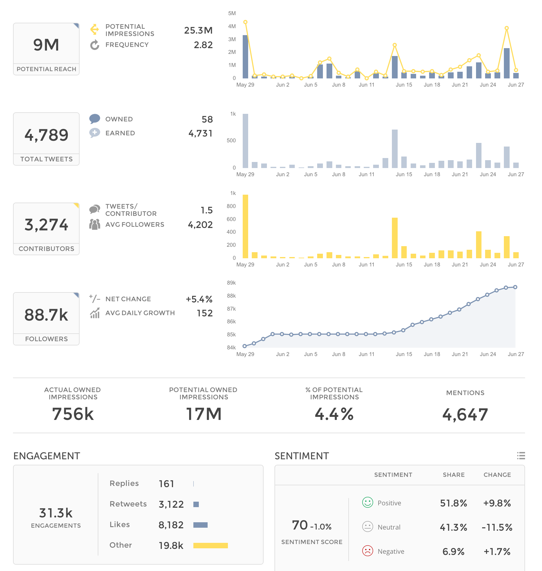 Owned_Account_Tracker_Engagement_Overview.png