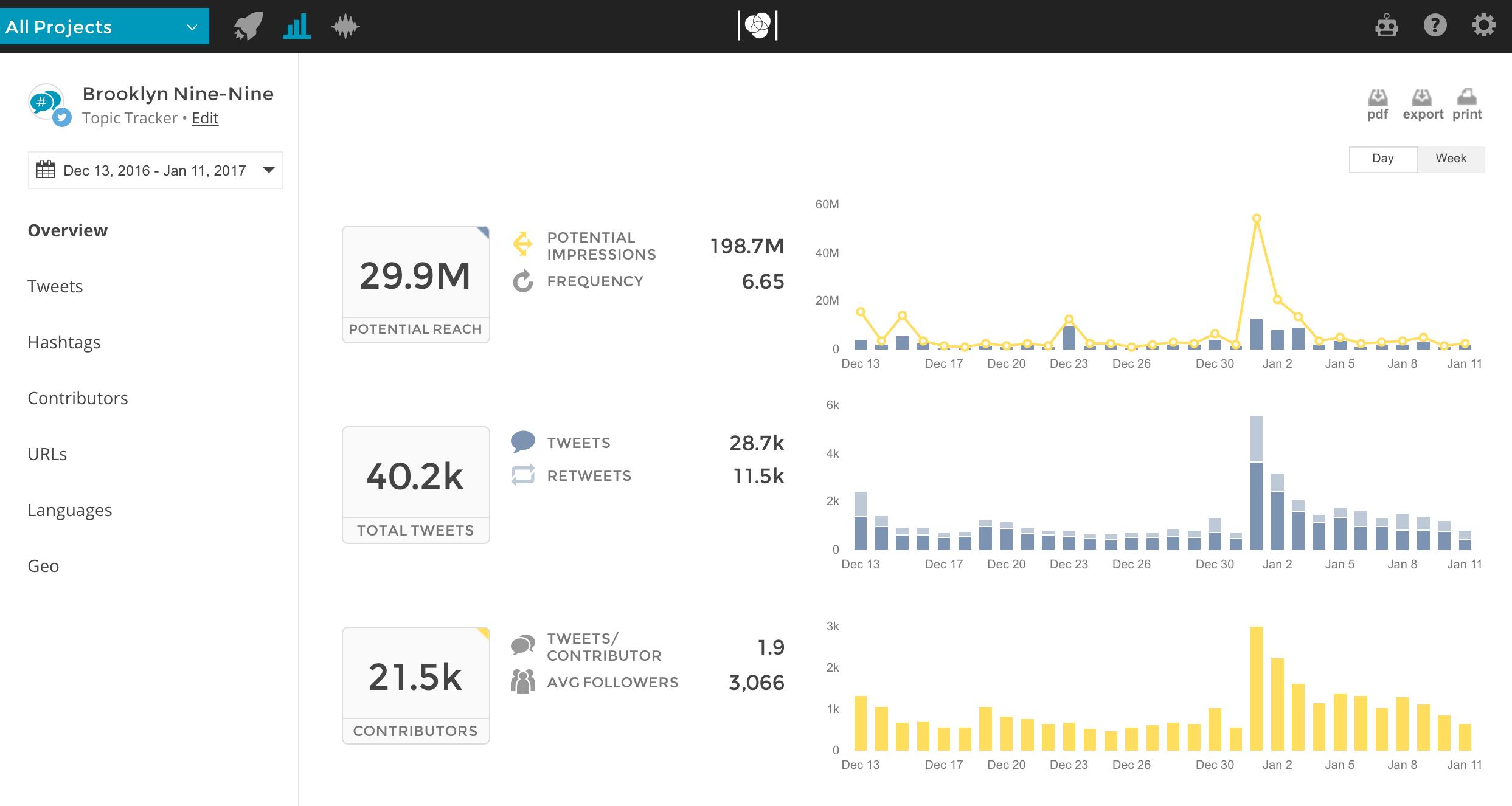Account navigation – Union Metrics Help Desk