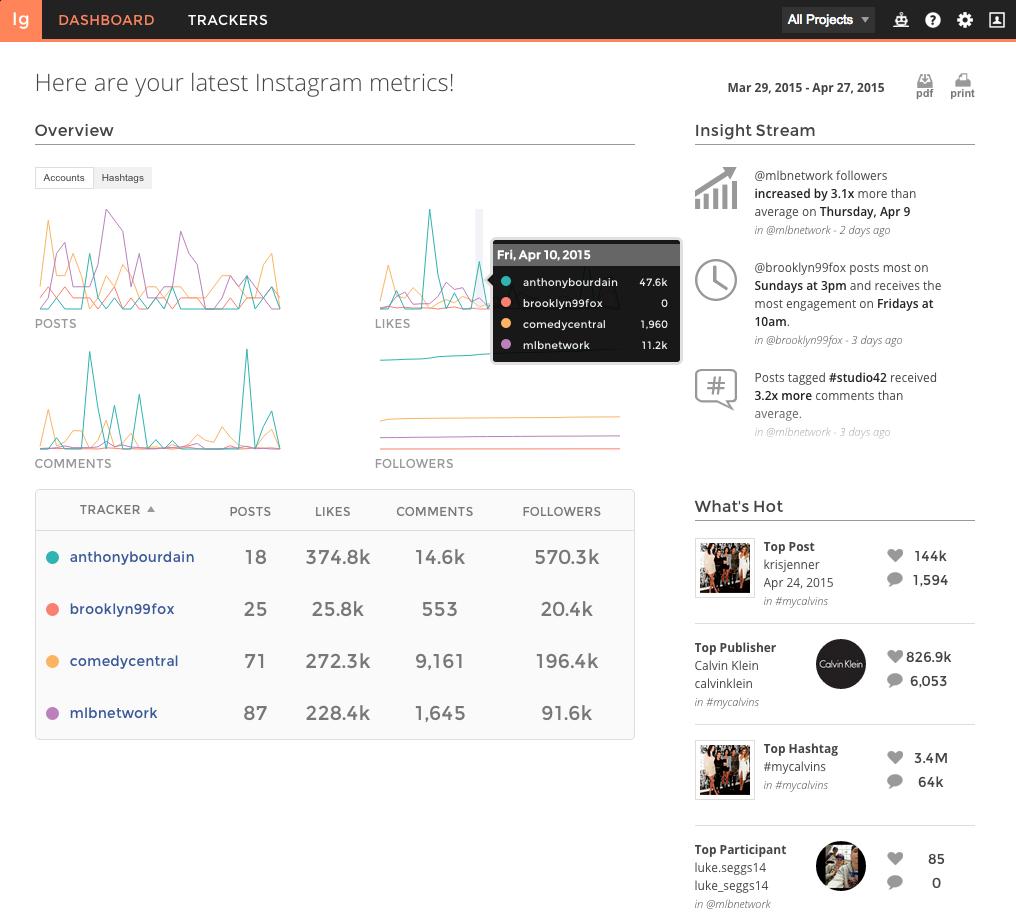 Understanding the Instagram analytics dashboard – Union